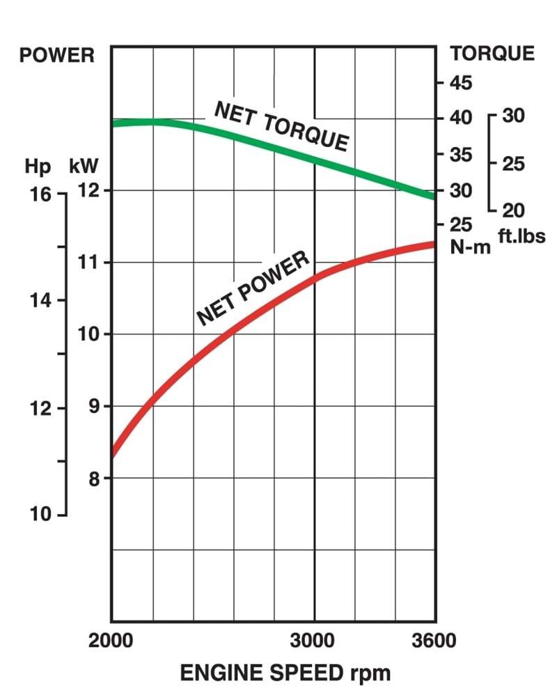 Fr541v Kawasaki Engines 2000 Engine Diagram Performance Curves