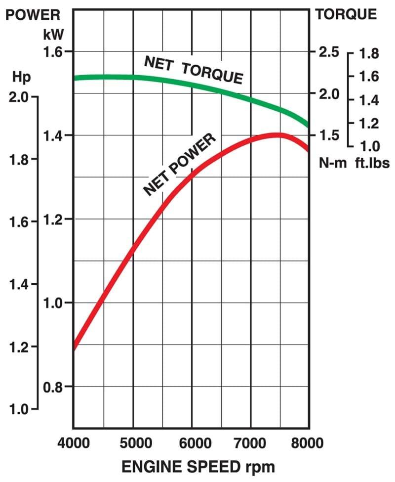 Curve di prestazione